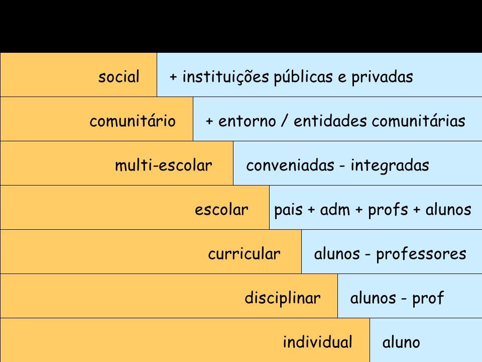 social + instituições públicas e privadas. comunitário. + entorno / entidades comunitárias. multi-escolar.