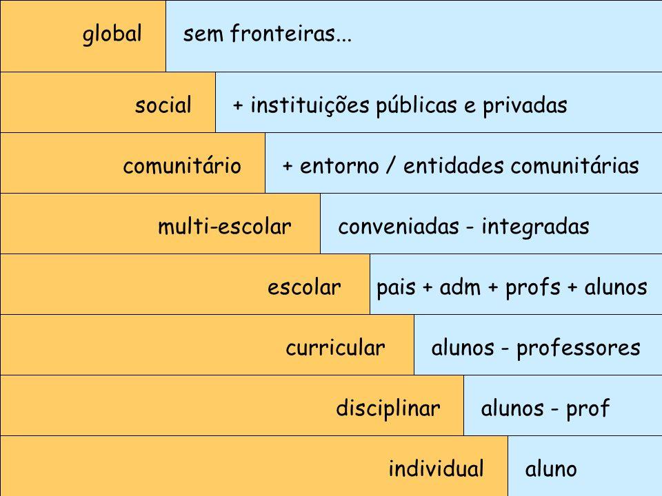 global sem fronteiras... social. + instituições públicas e privadas. comunitário. + entorno / entidades comunitárias.