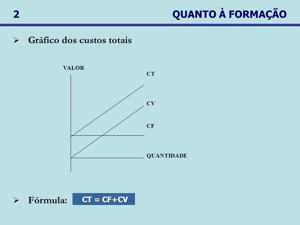 Gráfico dos custos totais