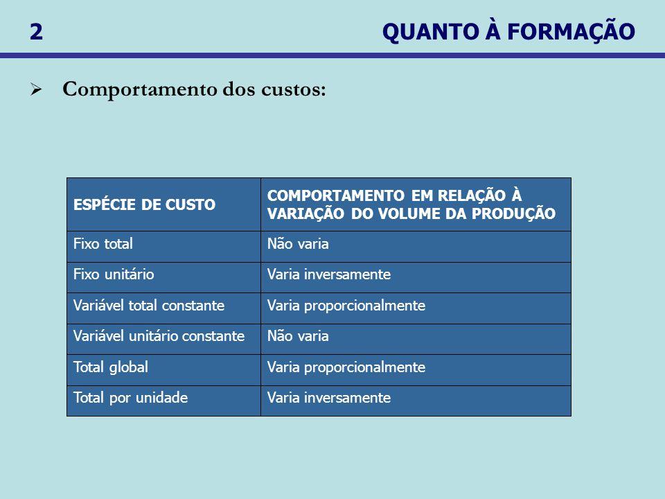 Comportamento dos custos:
