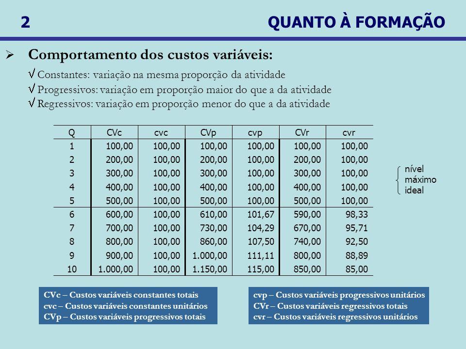 Comportamento dos custos variáveis: