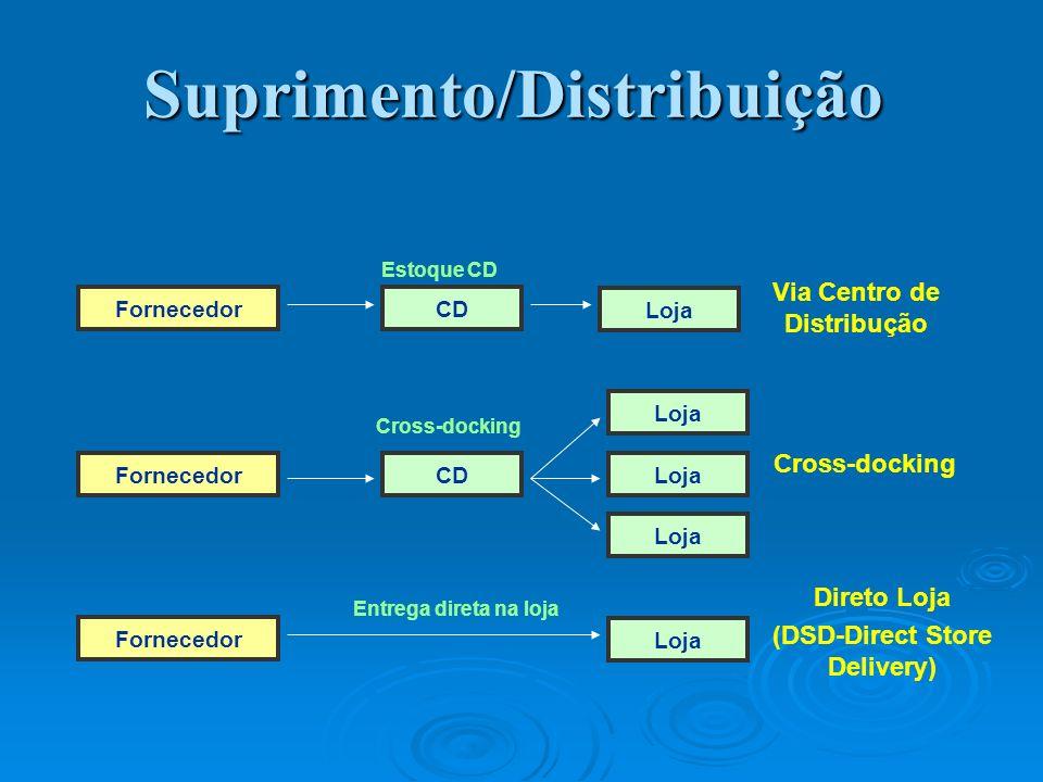 Suprimento/Distribuição