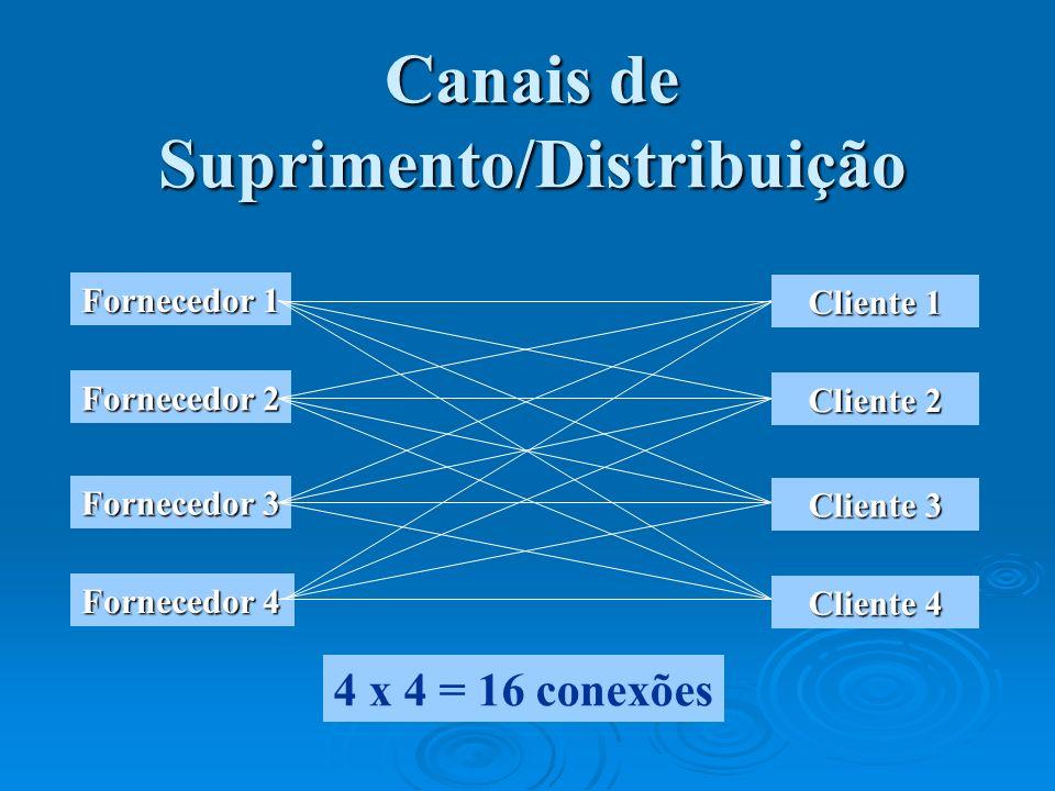 Canais de Suprimento/Distribuição