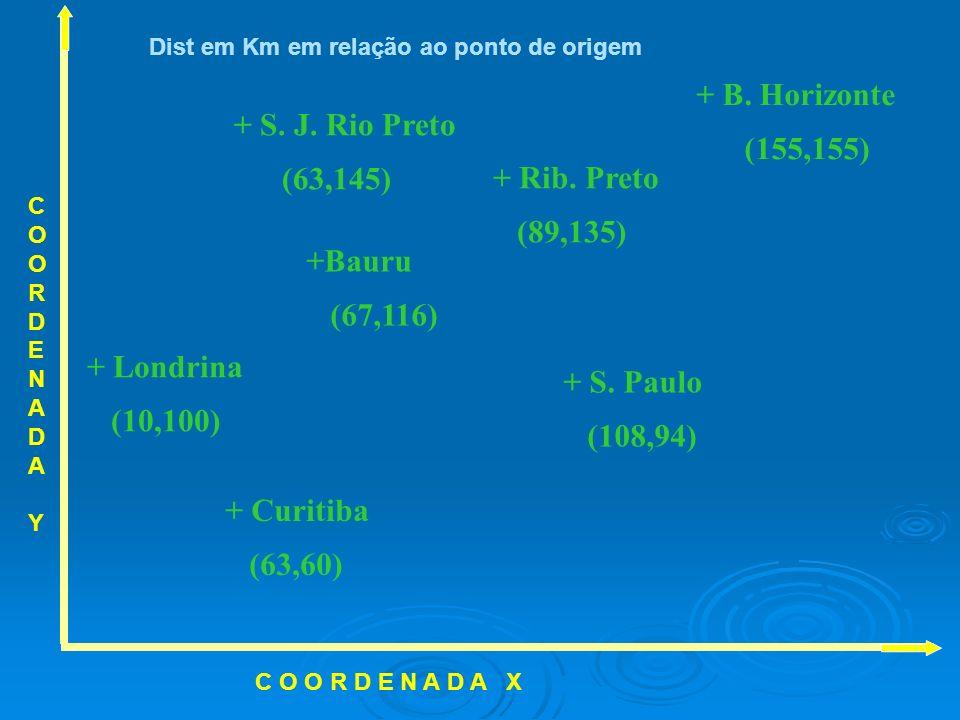 + B. Horizonte (155,155) + S. J. Rio Preto (63,145) + Rib. Preto