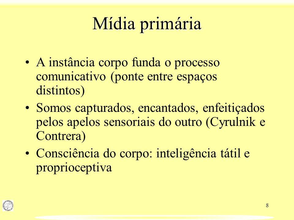 Mídia primária A instância corpo funda o processo comunicativo (ponte entre espaços distintos)