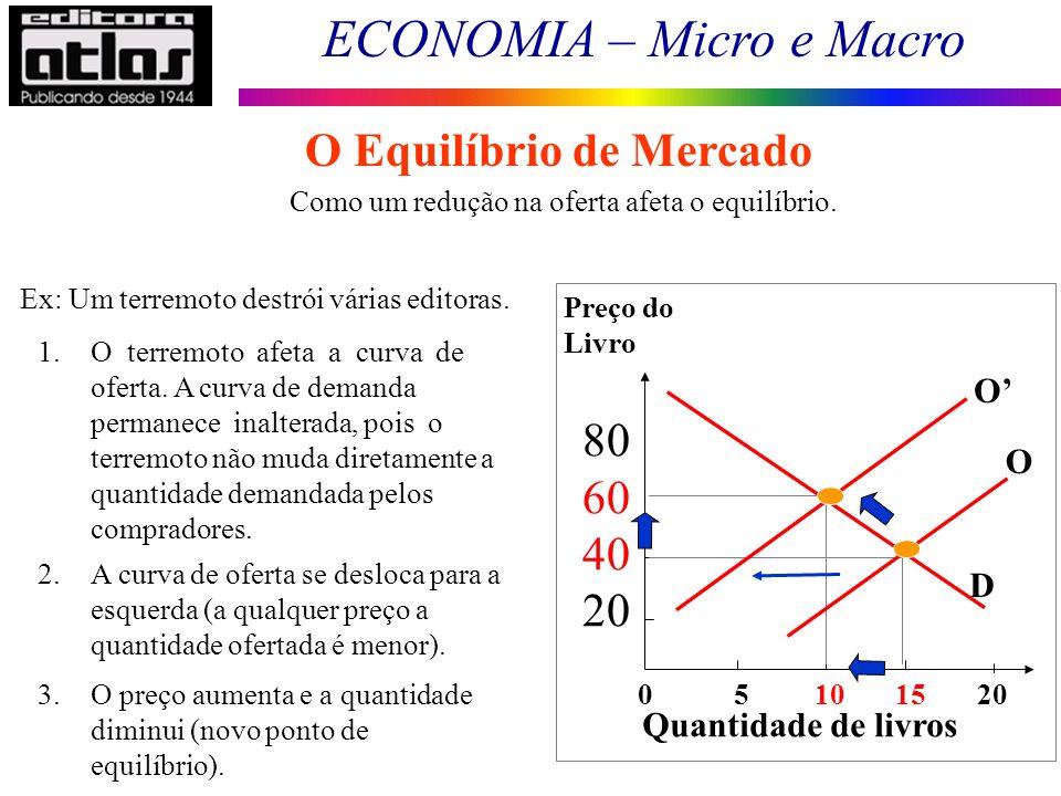 O Equilíbrio de Mercado