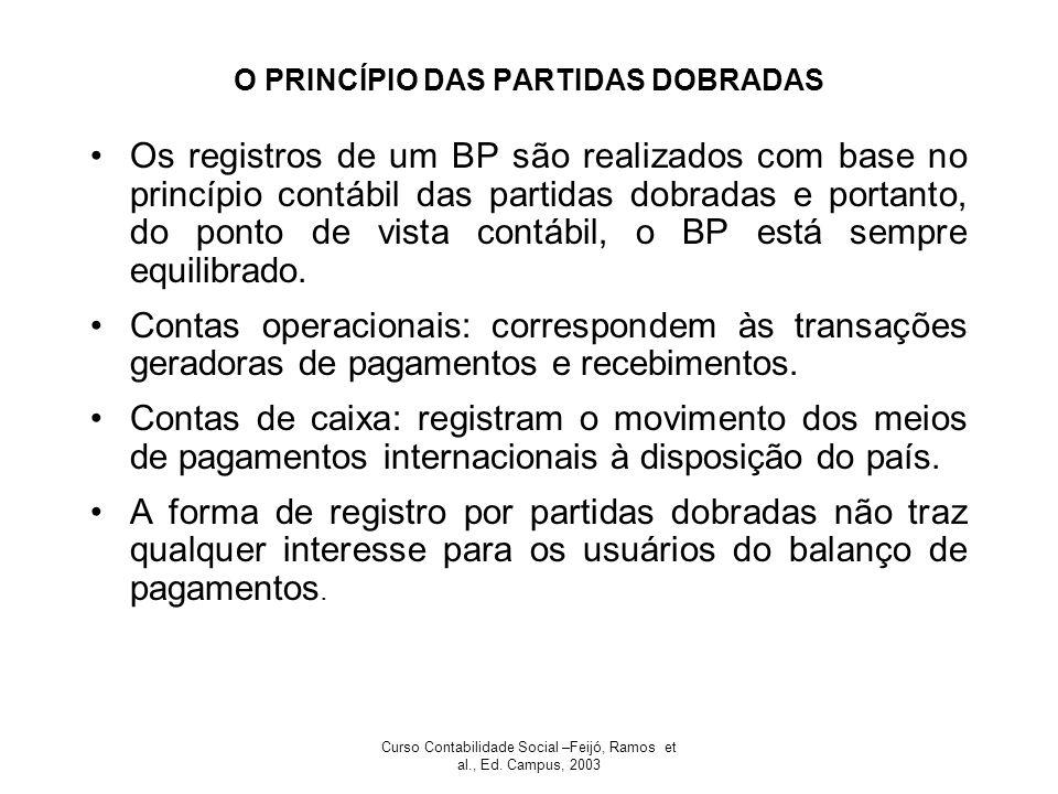 O PRINCÍPIO DAS PARTIDAS DOBRADAS