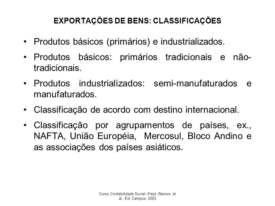 EXPORTAÇÕES DE BENS: CLASSIFICAÇÕES