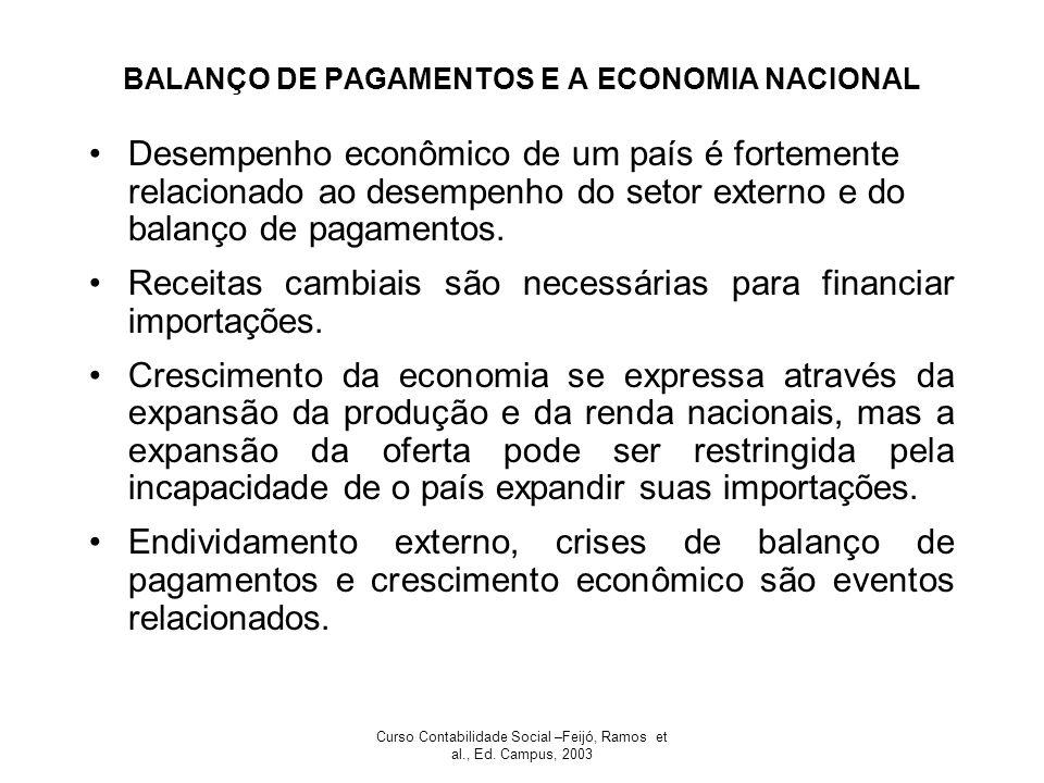 BALANÇO DE PAGAMENTOS E A ECONOMIA NACIONAL