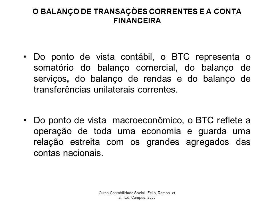 O BALANÇO DE TRANSAÇÕES CORRENTES E A CONTA FINANCEIRA