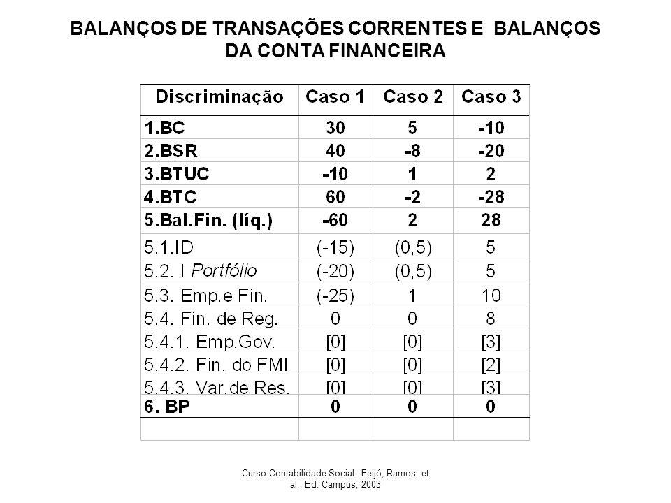BALANÇOS DE TRANSAÇÕES CORRENTES E BALANÇOS DA CONTA FINANCEIRA