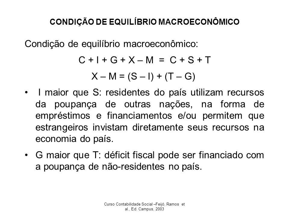 CONDIÇÃO DE EQUILÍBRIO MACROECONÔMICO