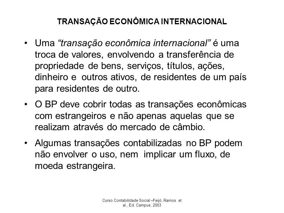 TRANSAÇÃO ECONÔMICA INTERNACIONAL