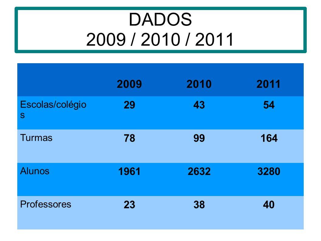 DADOS 2009 / 2010 / 2011 2009. 2010. 2011. Escolas/colégios. 29. 43. 54. Turmas. 78. 99. 164.