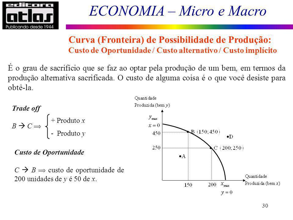 Curva (Fronteira) de Possibilidade de Produção: Custo de Oportunidade / Custo alternativo / Custo implícito