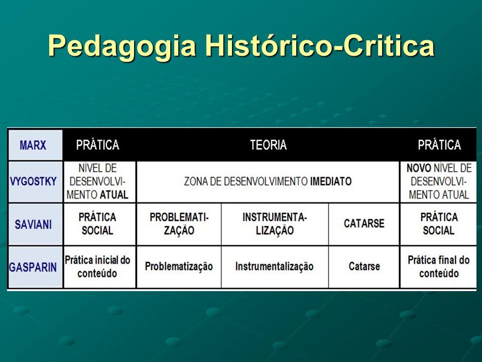 Pedagogia Histórico-Critica
