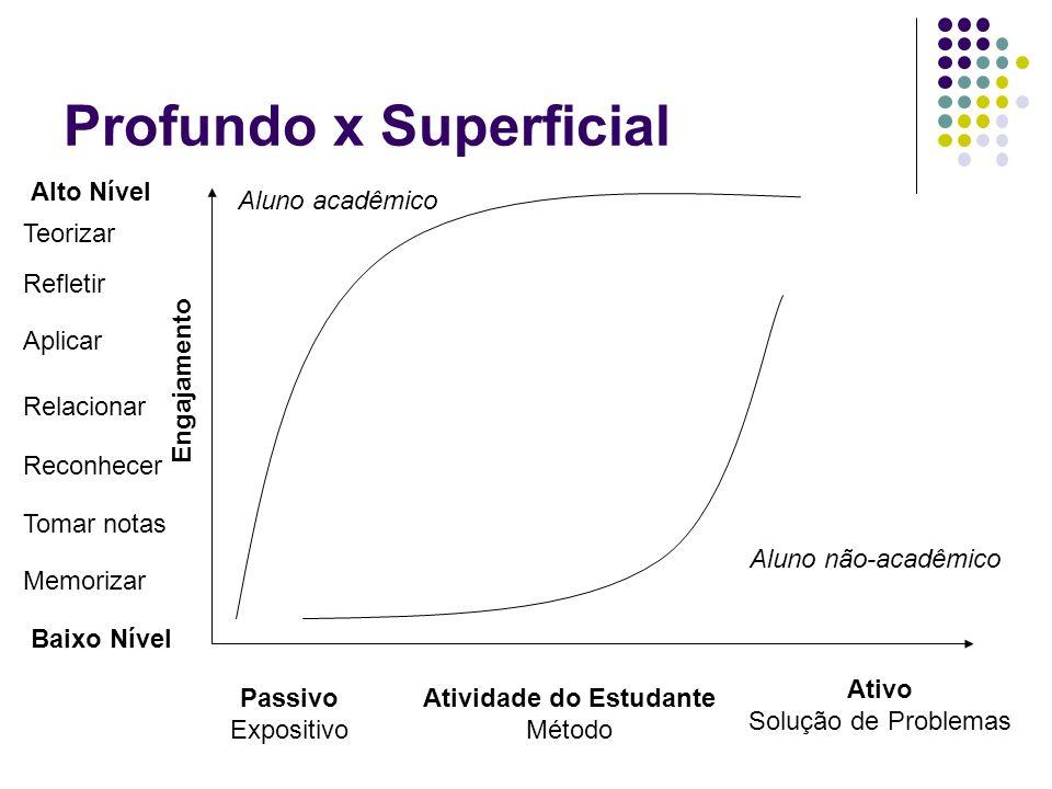 Profundo x Superficial