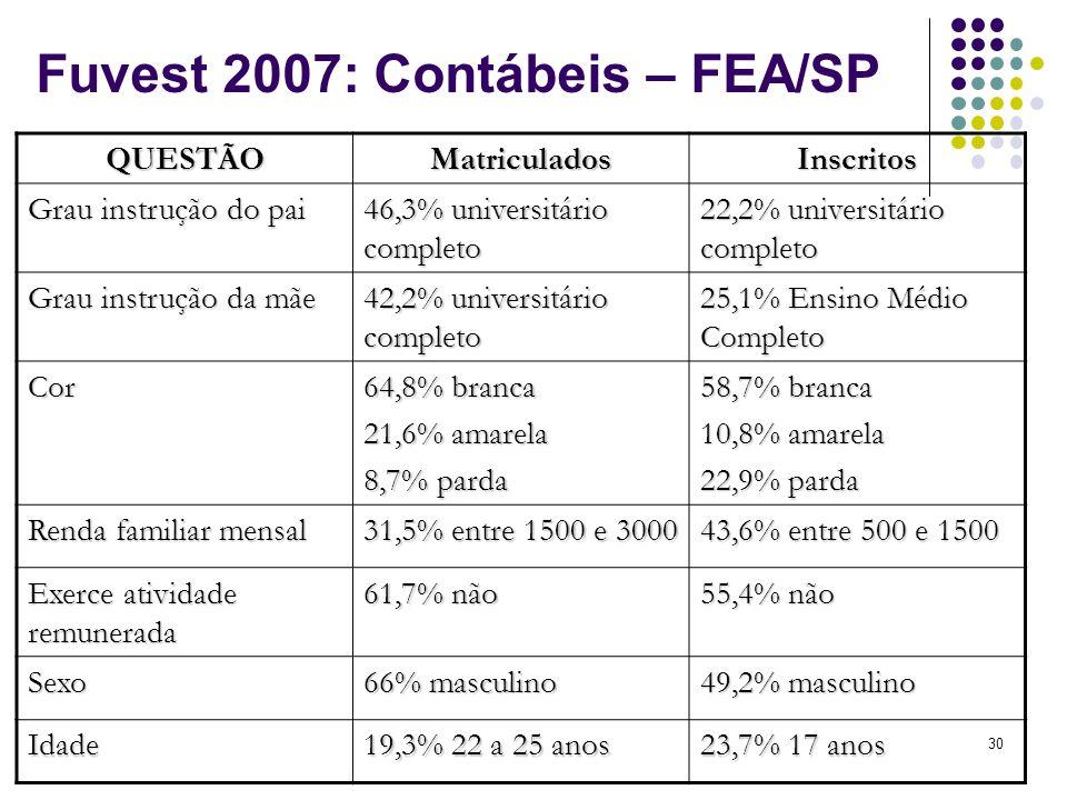 Fuvest 2007: Contábeis – FEA/SP