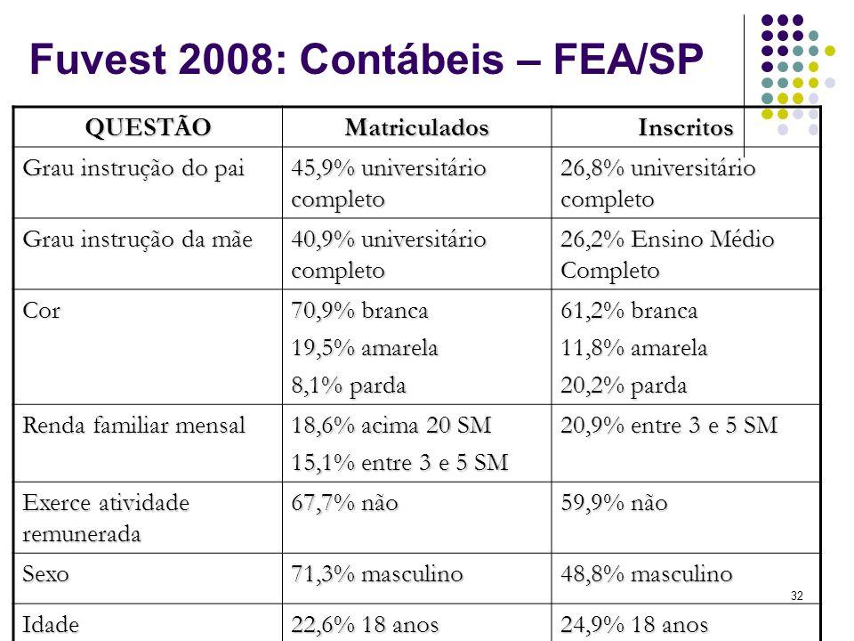 Fuvest 2008: Contábeis – FEA/SP