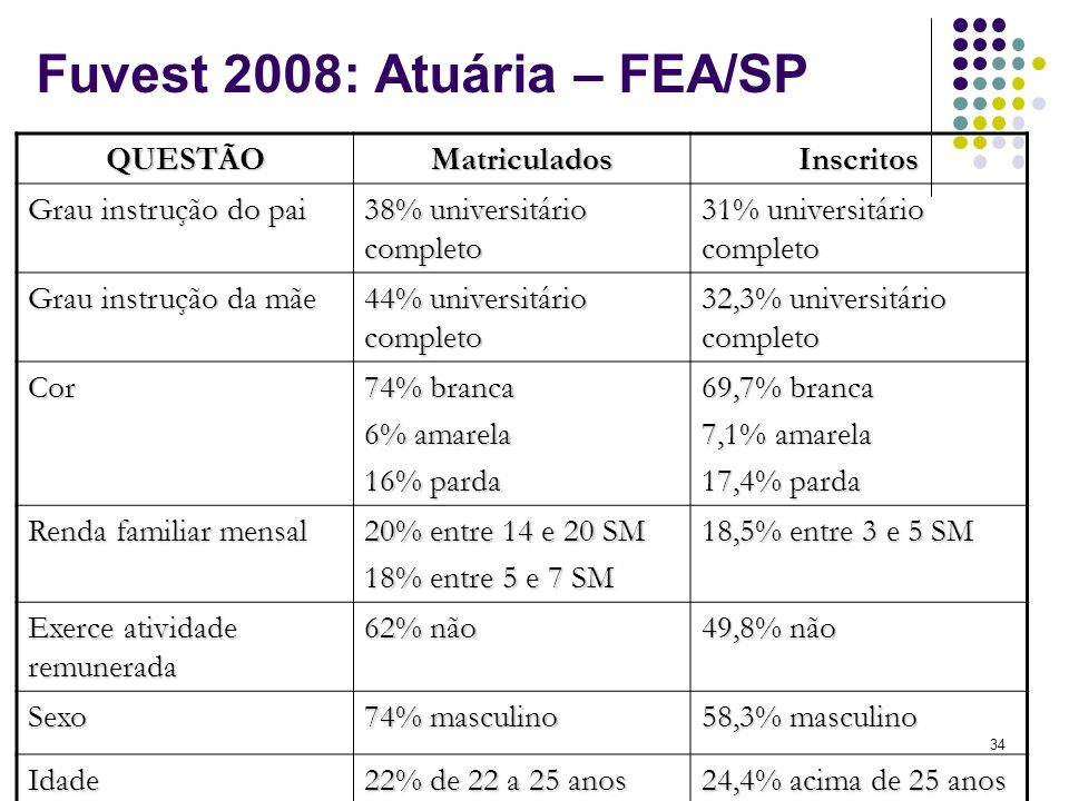 Fuvest 2008: Atuária – FEA/SP