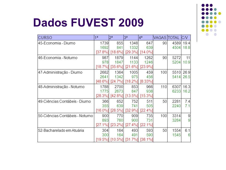 Dados FUVEST 2009 CURSO 1ª 2ª 3ª 4ª VAGAS TOTAL C/V