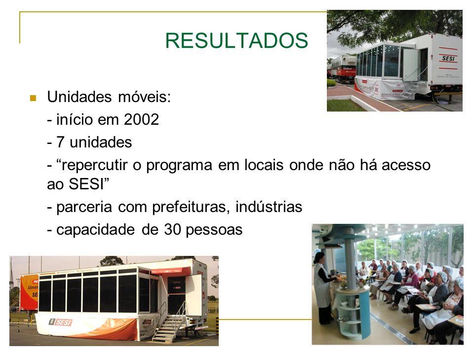 RESULTADOS Unidades móveis: - início em 2002 - 7 unidades