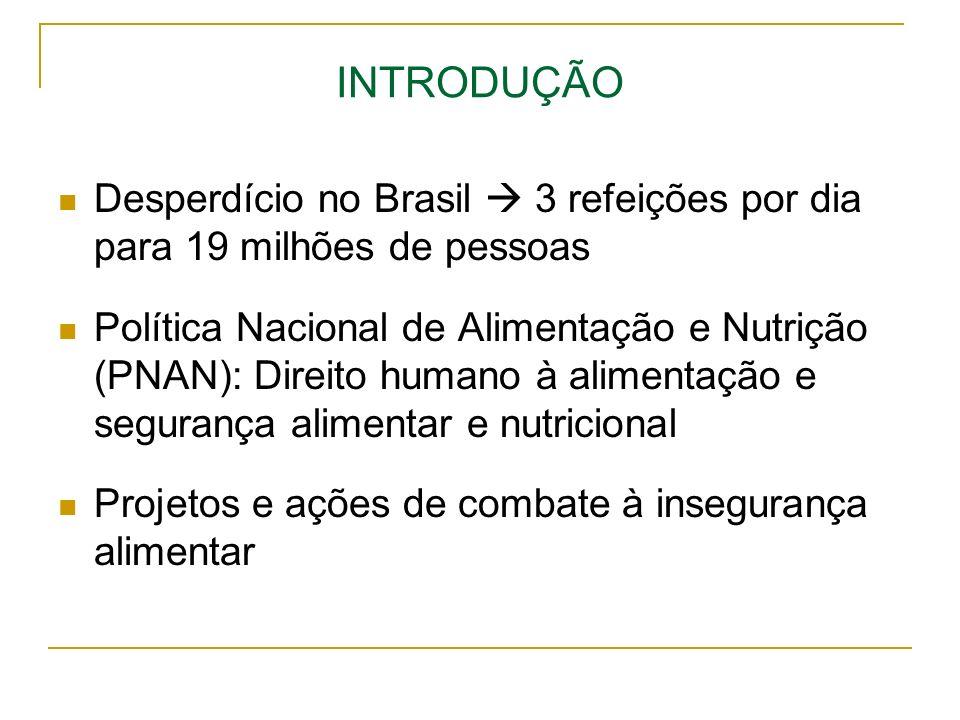INTRODUÇÃO Desperdício no Brasil  3 refeições por dia para 19 milhões de pessoas.
