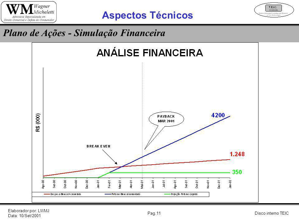 Plano de Ações - Simulação Financeira