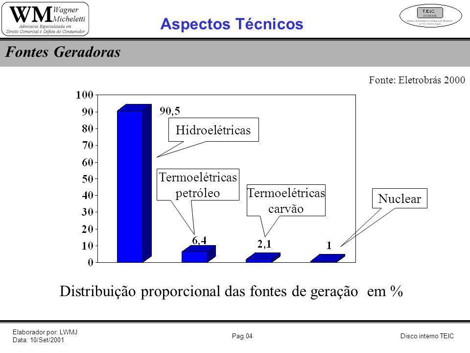 Distribuição proporcional das fontes de geração em %