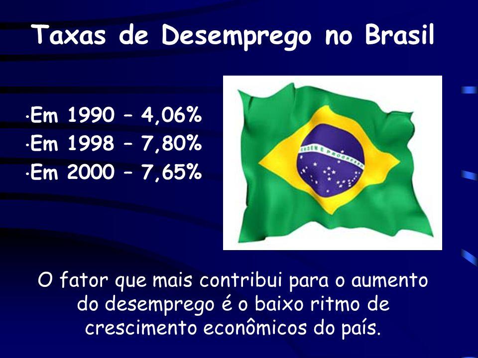 Taxas de Desemprego no Brasil