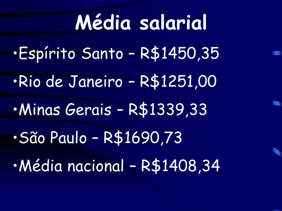 Média salarial Espírito Santo – R$1450,35 Rio de Janeiro – R$1251,00