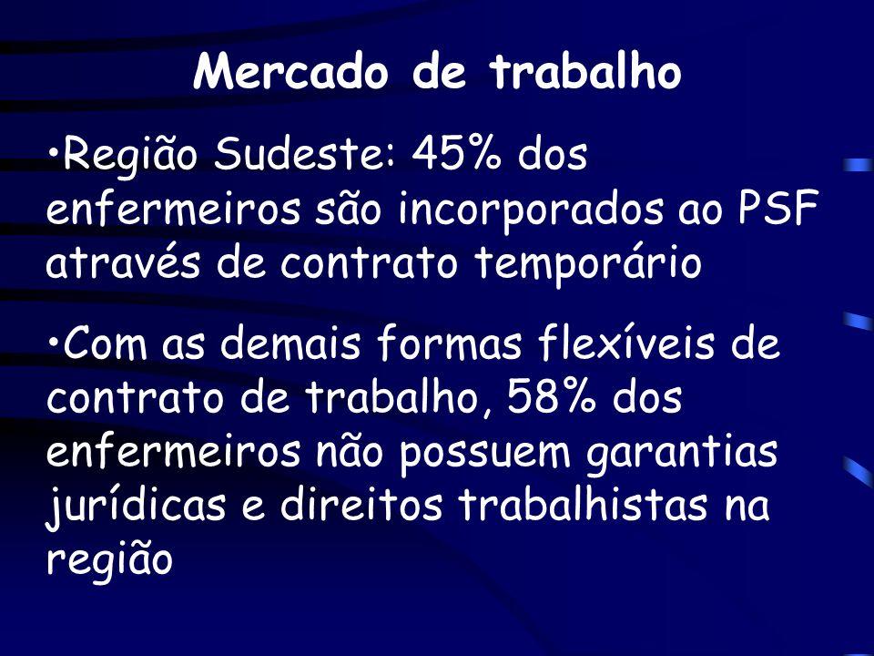Mercado de trabalho Região Sudeste: 45% dos enfermeiros são incorporados ao PSF através de contrato temporário.