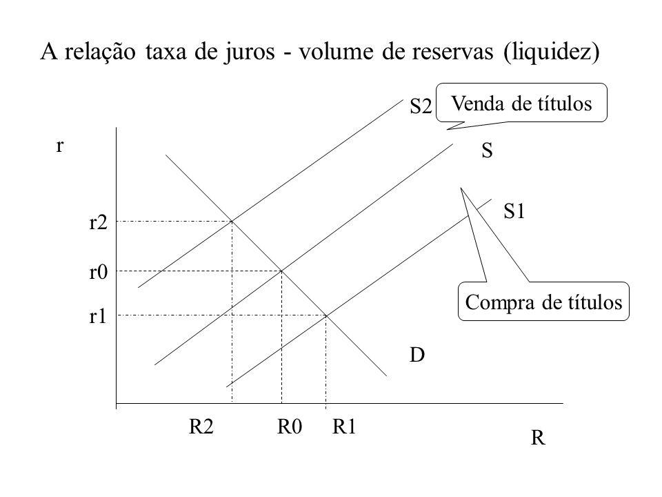 A relação taxa de juros - volume de reservas (liquidez)