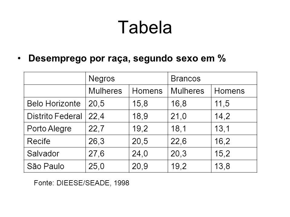 Tabela Desemprego por raça, segundo sexo em % Negros Brancos Mulheres