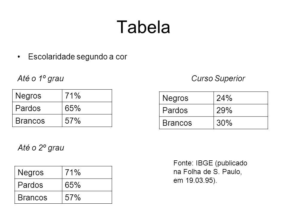 Tabela Escolaridade segundo a cor Até o 1º grau Curso Superior Negros