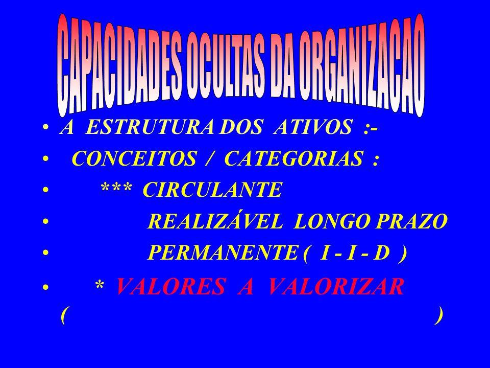 CAPACIDADES OCULTAS DA ORGANIZACAO