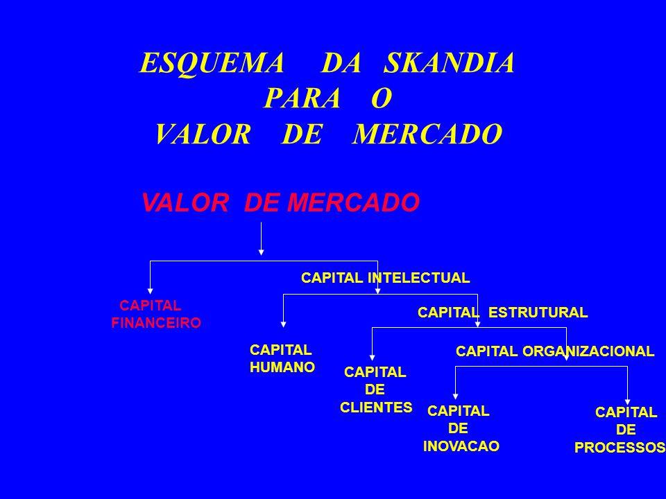 ESQUEMA DA SKANDIA PARA O VALOR DE MERCADO