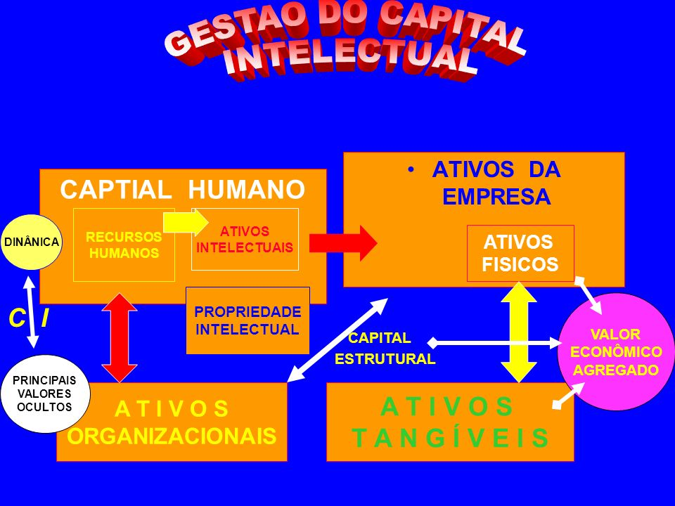 GESTAO DO CAPITAL INTELECTUAL CAPTIAL HUMANO C I CAPITAL A T I V O S