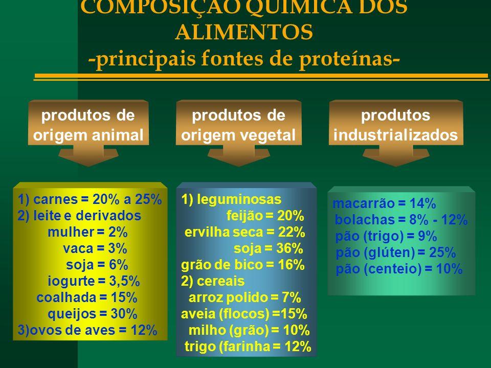 COMPOSIÇÃO QUÍMICA DOS ALIMENTOS -principais fontes de proteínas-