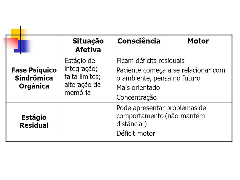 Fase Psíquico Sindrômica Orgânica