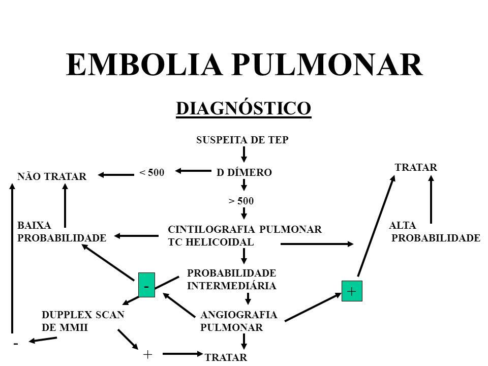 EMBOLIA PULMONAR DIAGNÓSTICO - - + + - + SUSPEITA DE TEP TRATAR