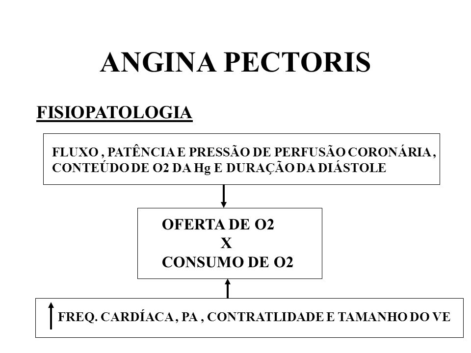 ANGINA PECTORIS FISIOPATOLOGIA OFERTA DE O2 X CONSUMO DE O2