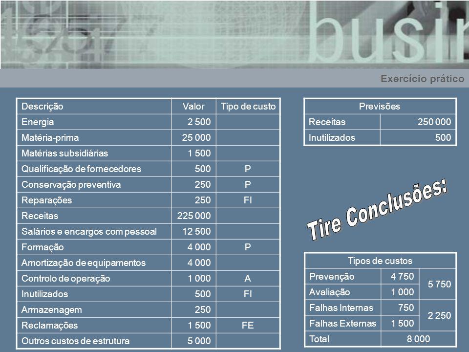 Tire Conclusões: Exercício prático Descrição Valor Tipo de custo