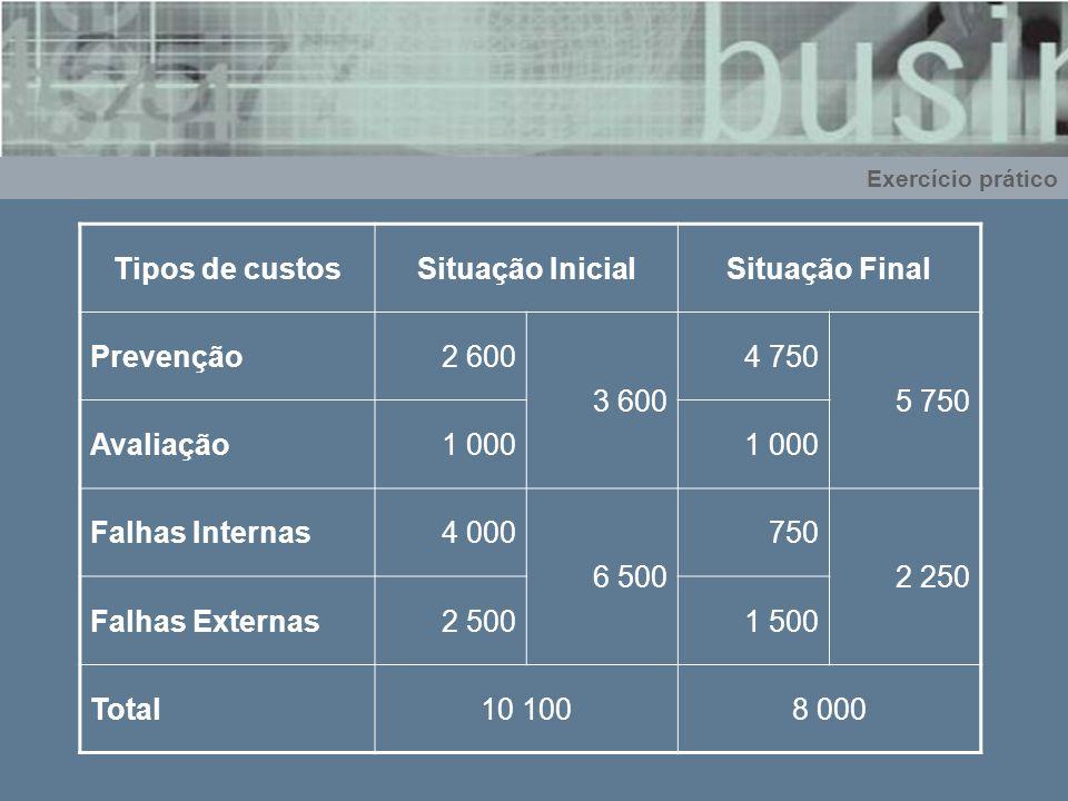 Tipos de custos Situação Inicial Situação Final