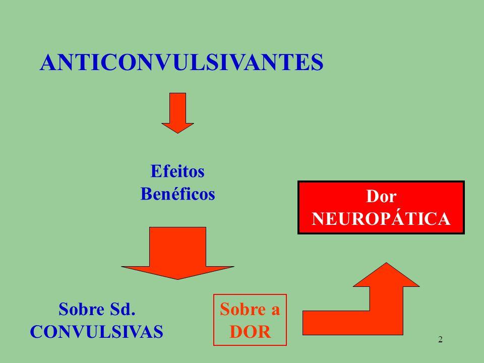 ANTICONVULSIVANTES Efeitos Benéficos Dor NEUROPÁTICA