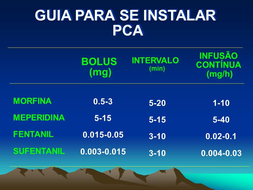 GUIA PARA SE INSTALAR PCA INFUSÃO CONTÍNUA (mg/h)