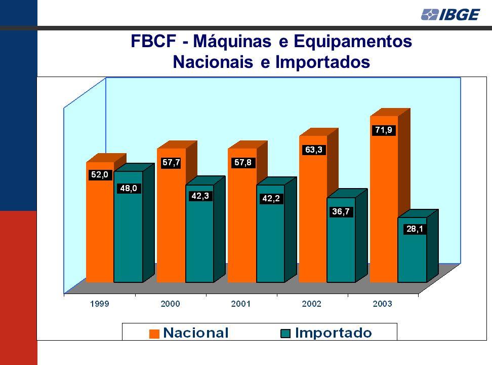 FBCF - Máquinas e Equipamentos Nacionais e Importados