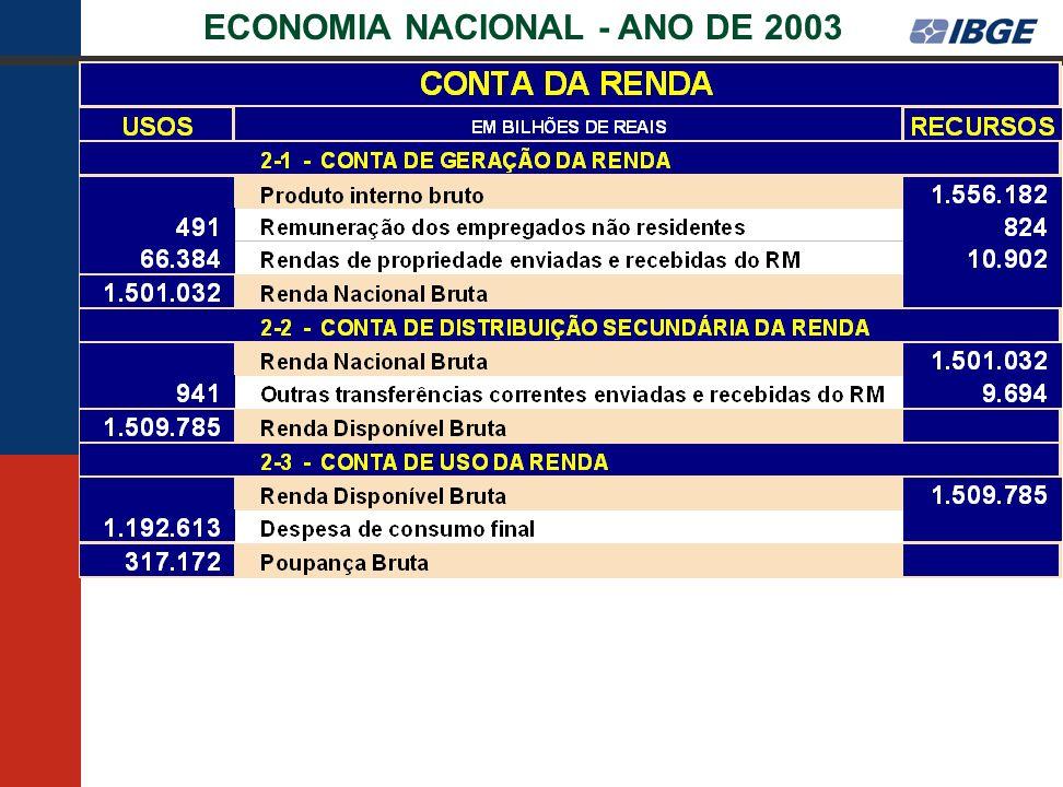 ECONOMIA NACIONAL - ANO DE 2003