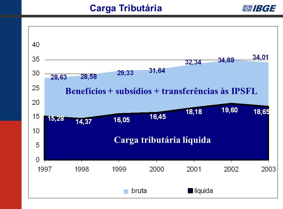 Benefícios + subsídios + transferências às IPSFL