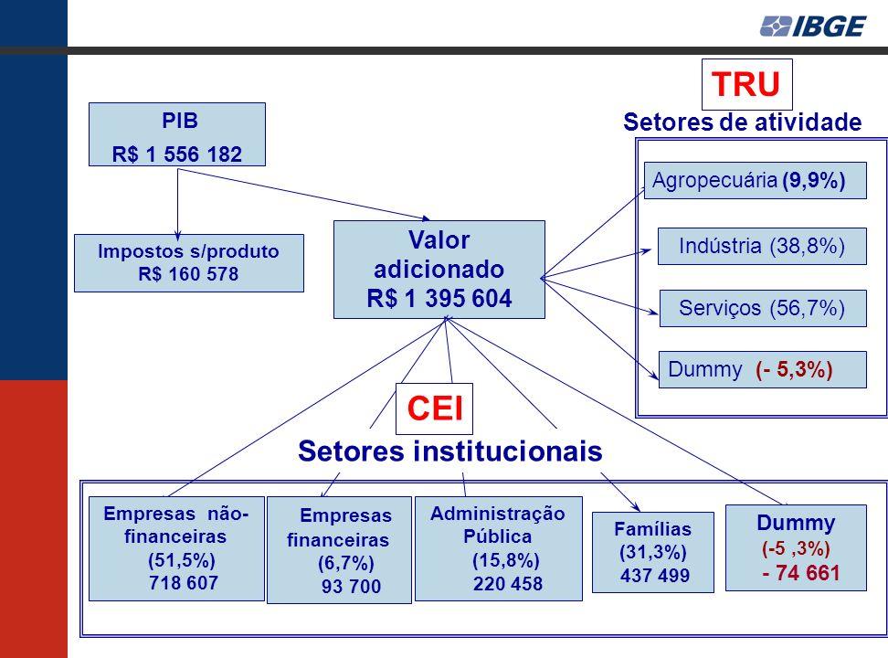 Empresas não-financeiras Administração Pública